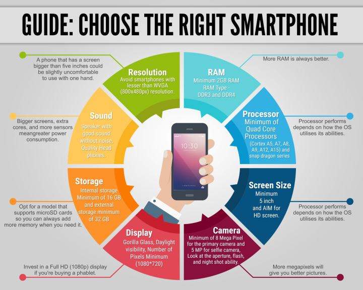 8 Things to See Before Buying a Smart Phone